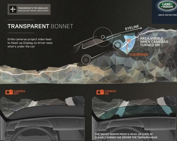 Прозрачный капот от компании Land Rover