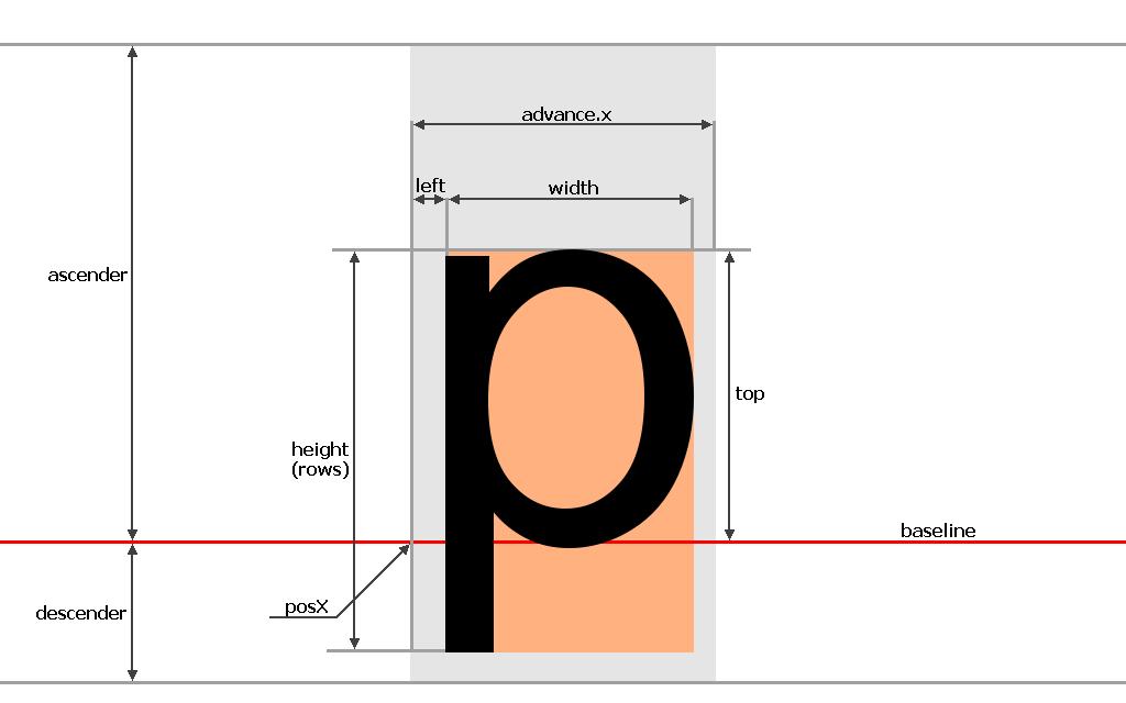 ascender,descender,baseline,advance.x,width,height,top,left